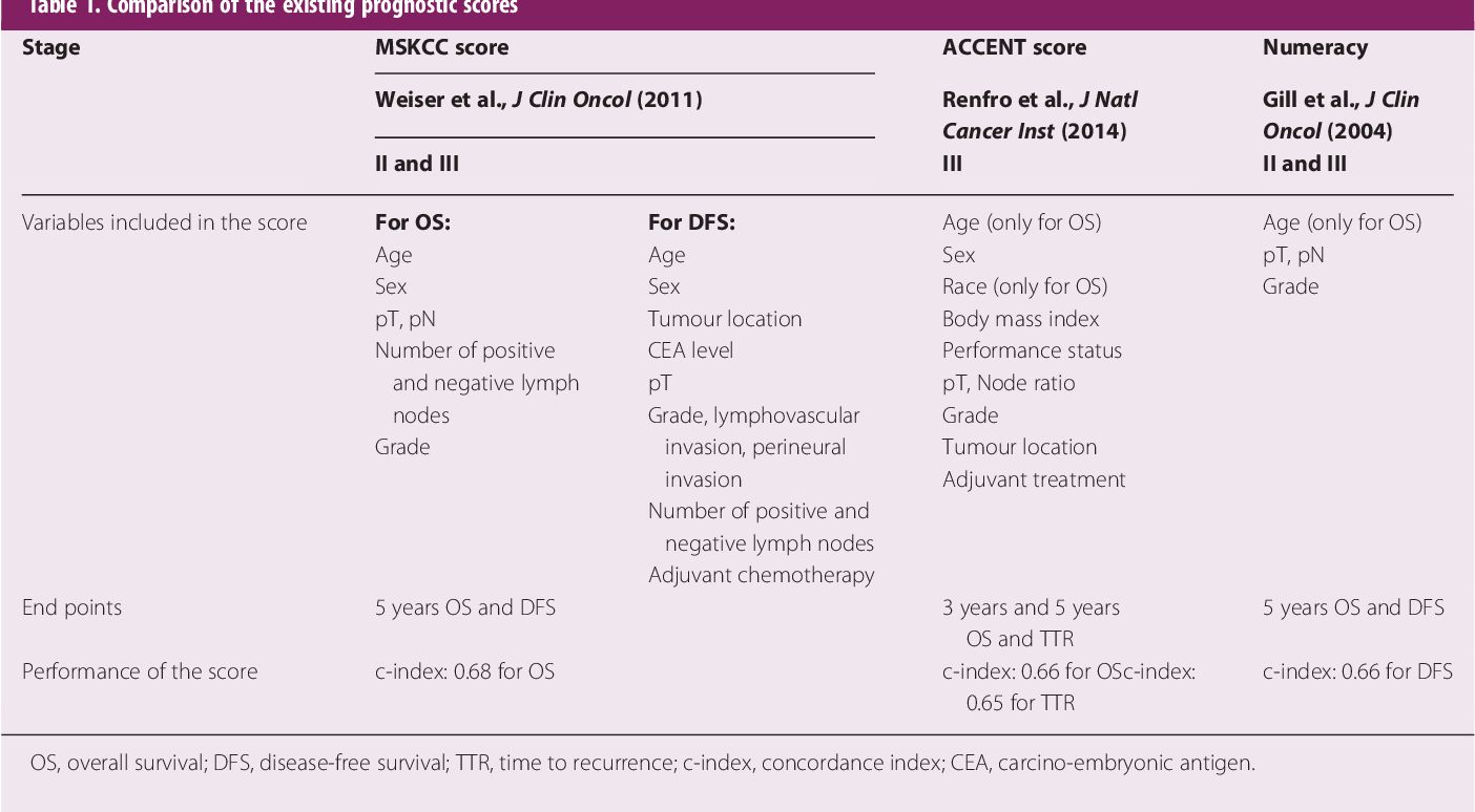 Subgroups and Prognostication in Stage III Colon Cancer: Future