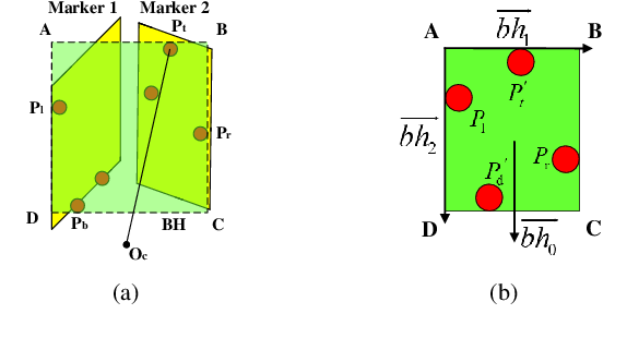Figure 3 for The Field-of-View Constraint of Markers for Mobile Robot with Pan-Tilt Camera