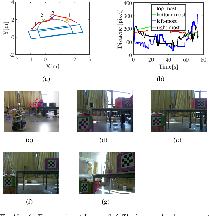 Figure 2 for The Field-of-View Constraint of Markers for Mobile Robot with Pan-Tilt Camera