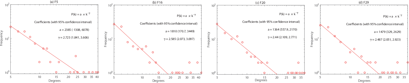 Figure 3 for Scale-free Network-based Differential Evolution