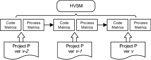 Figure 1 for Connecting Software Metrics across Versions to Predict Defects