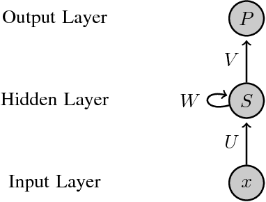 Figure 2 for Connecting Software Metrics across Versions to Predict Defects