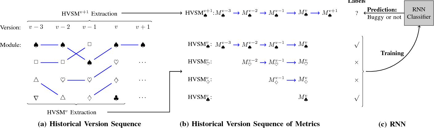 Figure 3 for Connecting Software Metrics across Versions to Predict Defects