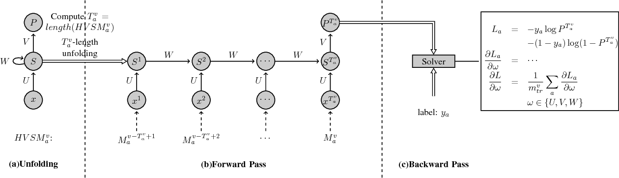 Figure 4 for Connecting Software Metrics across Versions to Predict Defects