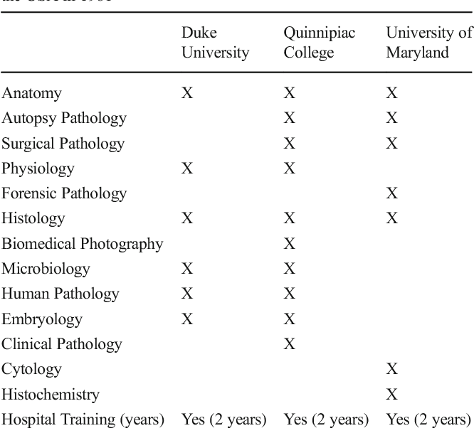 Table 2 from Pathologist's assistant (PathA) and his/her