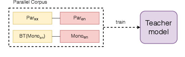 Figure 1 for Exploring Monolingual Data for Neural Machine Translation with Knowledge Distillation