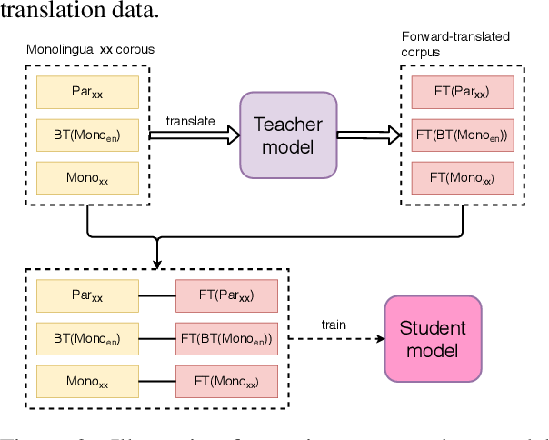 Figure 3 for Exploring Monolingual Data for Neural Machine Translation with Knowledge Distillation
