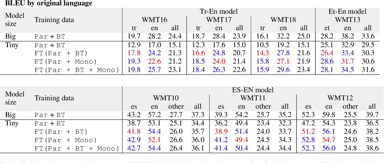Figure 4 for Exploring Monolingual Data for Neural Machine Translation with Knowledge Distillation