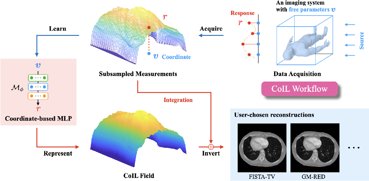 Figure 3 for CoIL: Coordinate-based Internal Learning for Imaging Inverse Problems