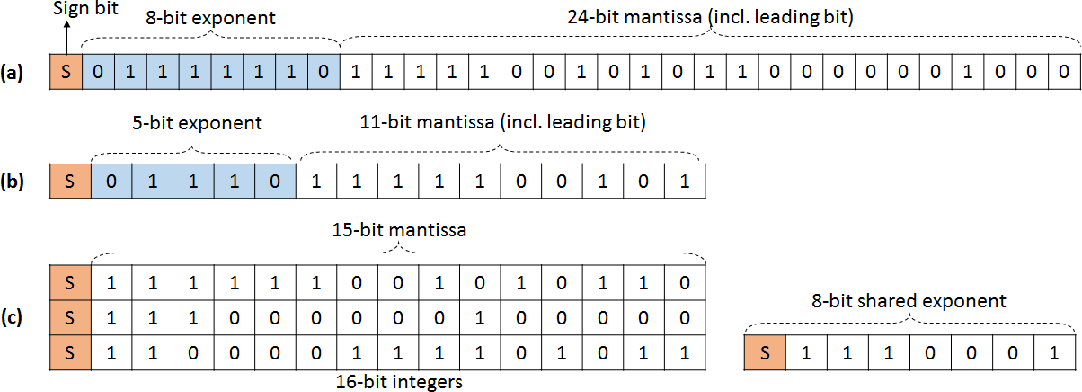 Figure 1 for Mixed Precision Training of Convolutional Neural Networks using Integer Operations