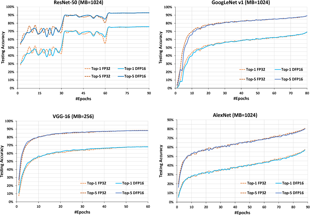Figure 4 for Mixed Precision Training of Convolutional Neural Networks using Integer Operations