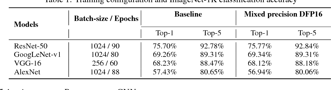 Figure 2 for Mixed Precision Training of Convolutional Neural Networks using Integer Operations