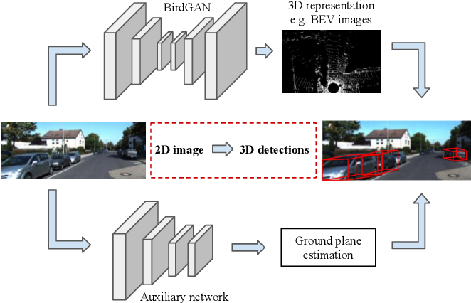 Figure 1 for Learning 2D to 3D Lifting for Object Detection in 3D for Autonomous Vehicles