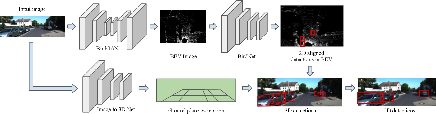 Figure 2 for Learning 2D to 3D Lifting for Object Detection in 3D for Autonomous Vehicles