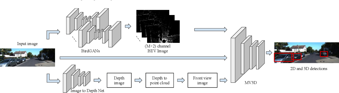 Figure 3 for Learning 2D to 3D Lifting for Object Detection in 3D for Autonomous Vehicles