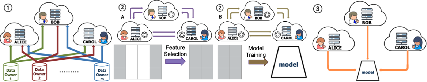 Figure 1 for Privacy-Preserving Feature Selection with Secure Multiparty Computation
