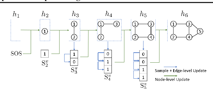 Figure 1 for GraphRNN: Generating Realistic Graphs with Deep Auto-regressive Models