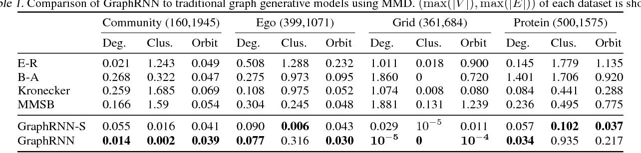 Figure 2 for GraphRNN: Generating Realistic Graphs with Deep Auto-regressive Models