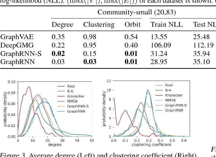 Figure 4 for GraphRNN: Generating Realistic Graphs with Deep Auto-regressive Models