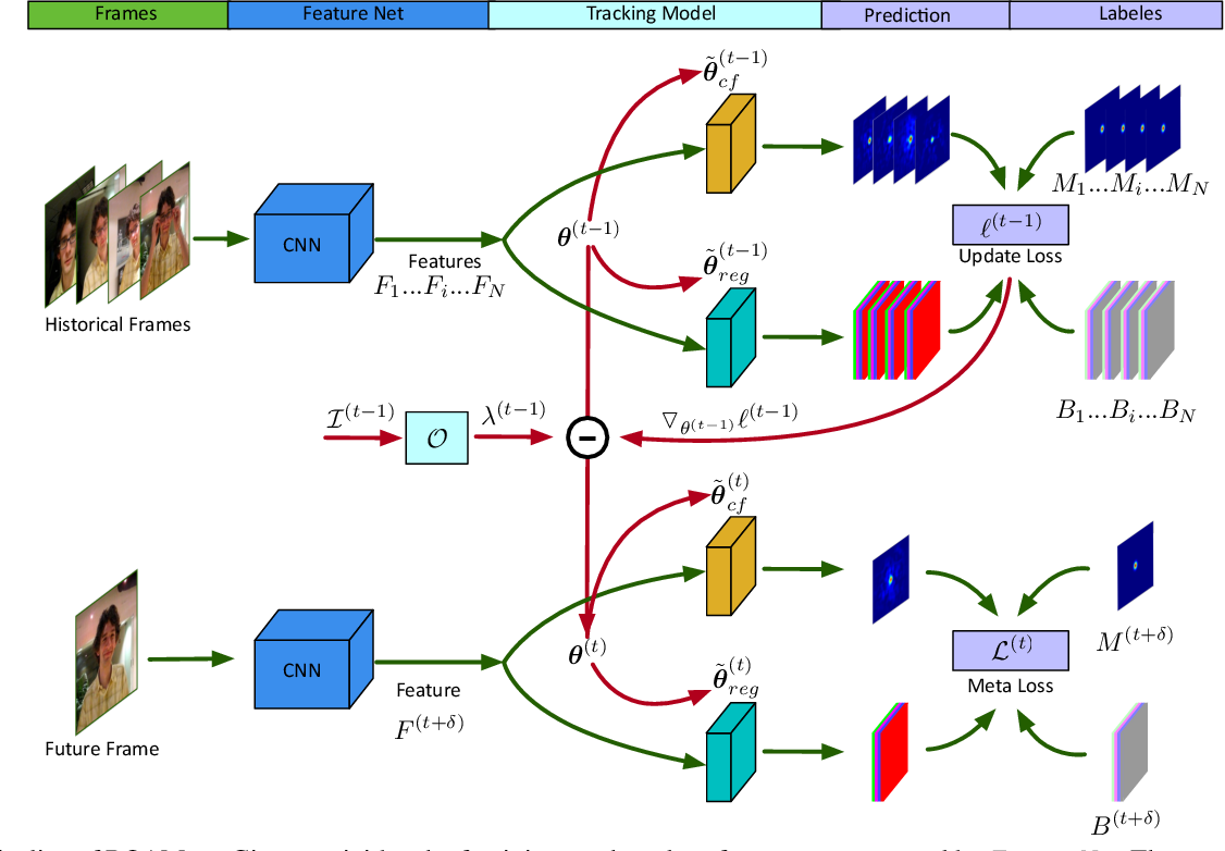 Figure 1 for ROAM: Recurrently Optimizing Tracking Model