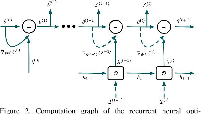 Figure 3 for ROAM: Recurrently Optimizing Tracking Model