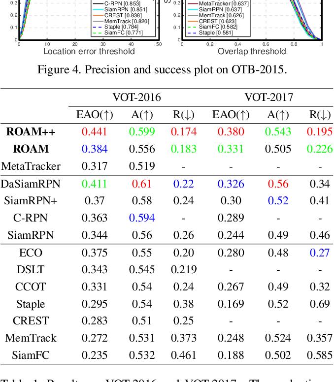Figure 2 for ROAM: Recurrently Optimizing Tracking Model