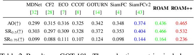 Figure 4 for ROAM: Recurrently Optimizing Tracking Model