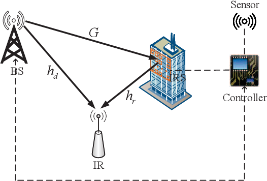 Figure 1 for A Novel Wireless Communication Paradigm for Intelligent Reflecting Surface Based Symbiotic Radio Systems