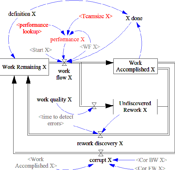 Fig. 13. Rework cycle with size dependend team performance