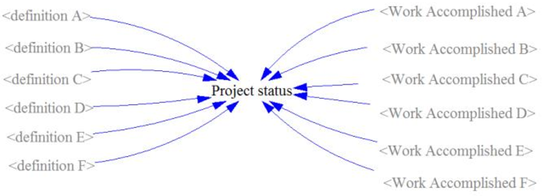 Fig. 14. Tracking of project status within SD model