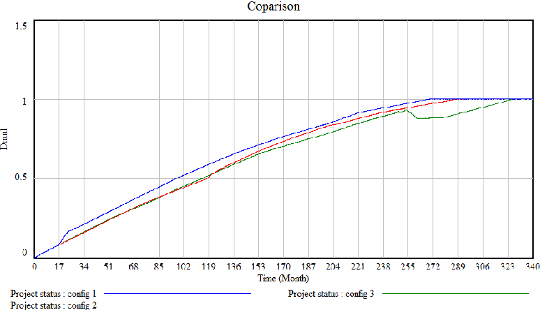 Fig. 16. Simulation results of the overall process duration for the different process sequences