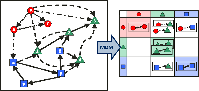 Fig. 2. Example of a structural model – the Multiple-Domain Matrix (adapted from (Lindemann et al., 2009))
