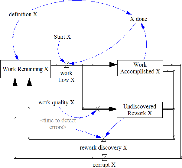 Fig. 3. Adapted single phase version of the rework cycle
