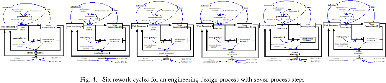 Fig. 4. Six rework cycles for an engineering design process with seven process steps