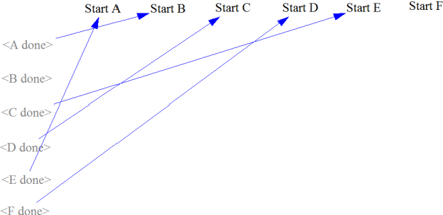 Fig. 6. Precedence relationships between the rework cycles