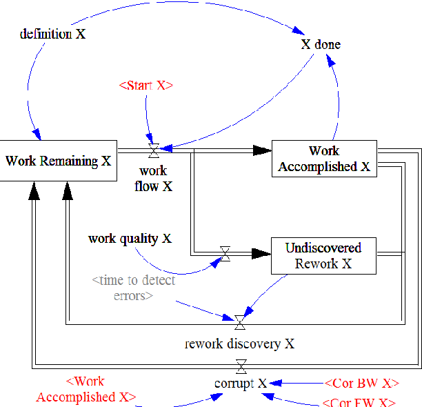 Fig. 7. Rework cycle as used in combination within the composition panel