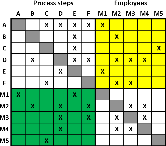 Fig. 8. Extended composition panel for the allocation of employees in MDM form