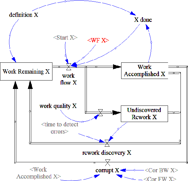 Fig. 11. Rework cycle extended for the possible allocation of resources by the composition panel.