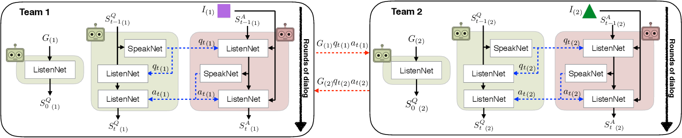 Figure 3 for On Emergent Communication in Competitive Multi-Agent Teams