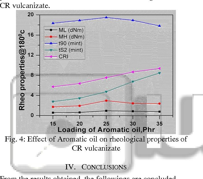 PDF] Studies on Physico-Mechanical Properties of Chloroprene