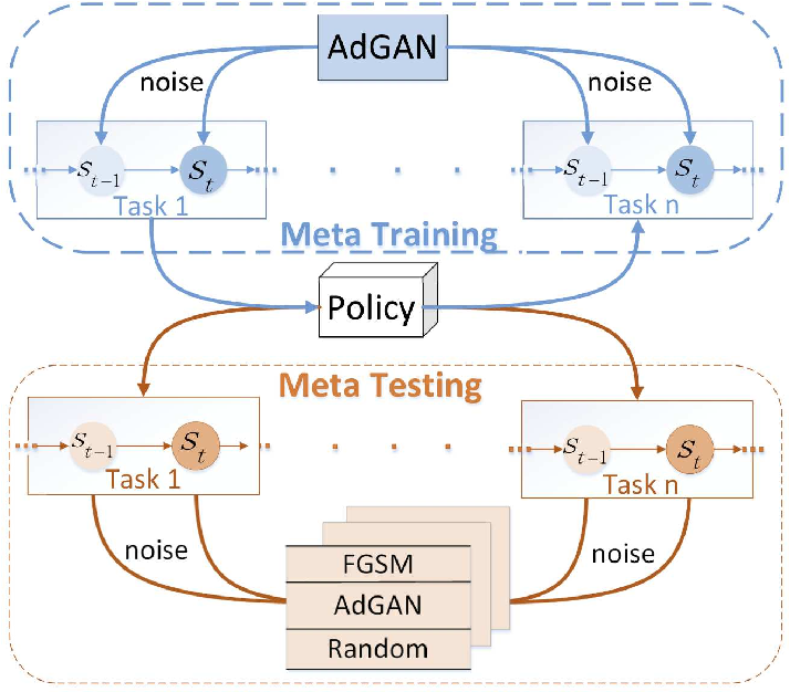 Figure 1 for Adaptive Adversarial Training for Meta Reinforcement Learning