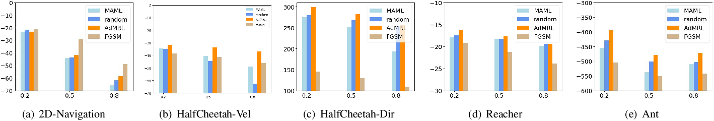 Figure 2 for Adaptive Adversarial Training for Meta Reinforcement Learning