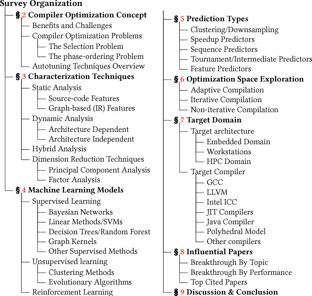 Figure 1 for A Survey on Compiler Autotuning using Machine Learning