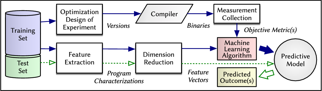 Figure 3 for A Survey on Compiler Autotuning using Machine Learning