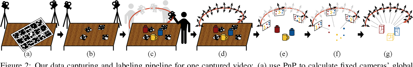 Figure 3 for StereOBJ-1M: Large-scale Stereo Image Dataset for 6D Object Pose Estimation