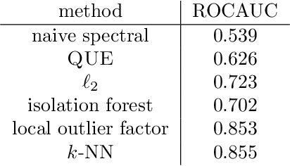 Figure 2 for Quantum Entropy Scoring for Fast Robust Mean Estimation and Improved Outlier Detection
