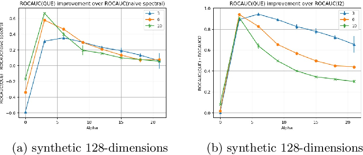 Figure 4 for Quantum Entropy Scoring for Fast Robust Mean Estimation and Improved Outlier Detection
