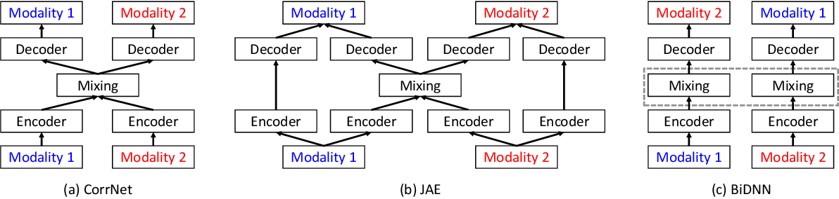 Figure 2 for Multimodal Deep Learning for Flaw Detection in Software Programs