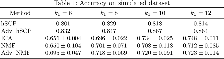 Figure 1 for Extraction of Hierarchical Functional Connectivity Components in human brain using Adversarial Learning