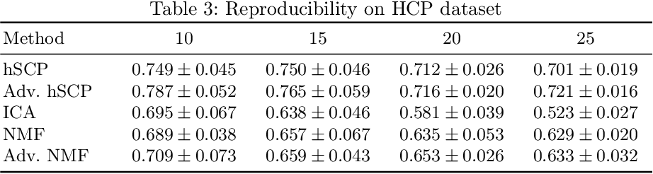 Figure 4 for Extraction of Hierarchical Functional Connectivity Components in human brain using Adversarial Learning
